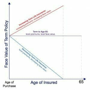 Graph of decreasing term life insurance vs increasing and level term