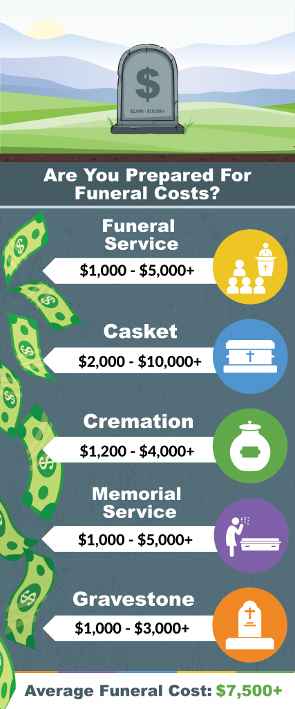 burial insurance costs