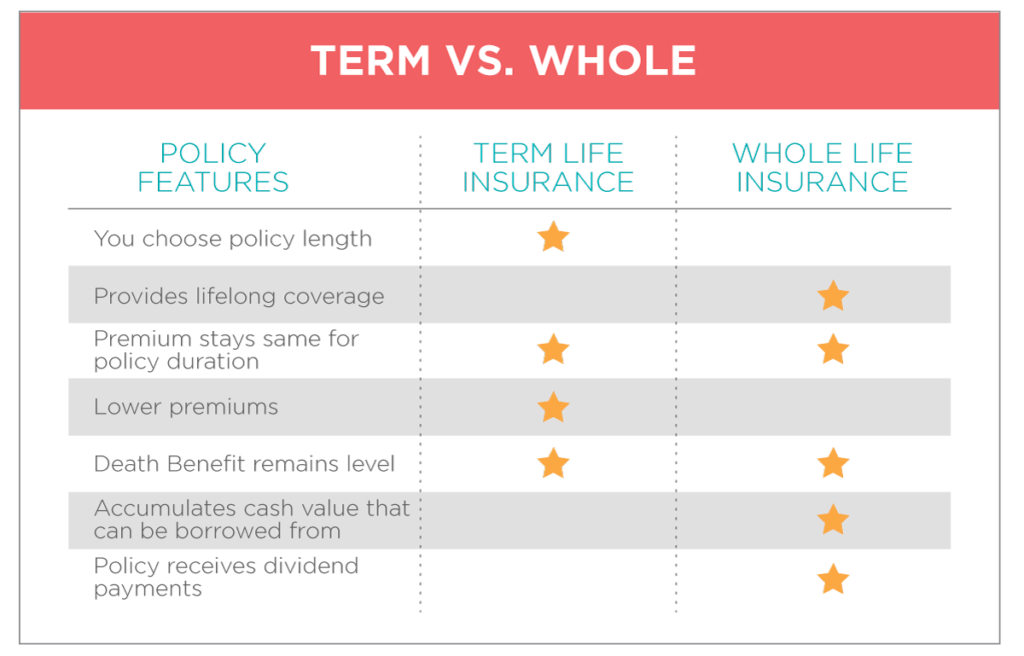 Term vs whole life insurance types